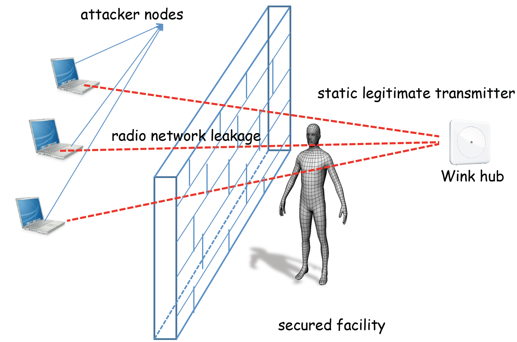 Preventing Radio Window Attacks