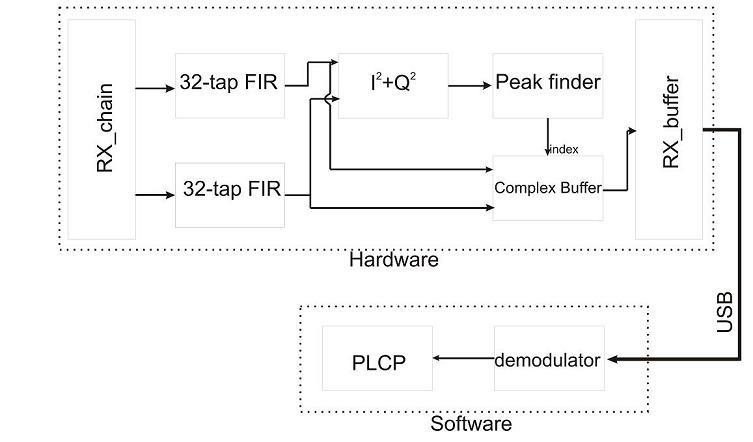 Demo Diagram