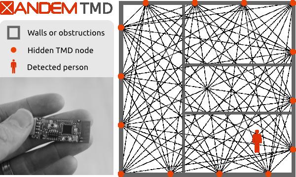 Xandem motion detector